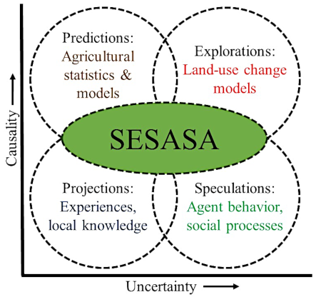 Vision of SESASA (adapted from MOHREN, 2003)